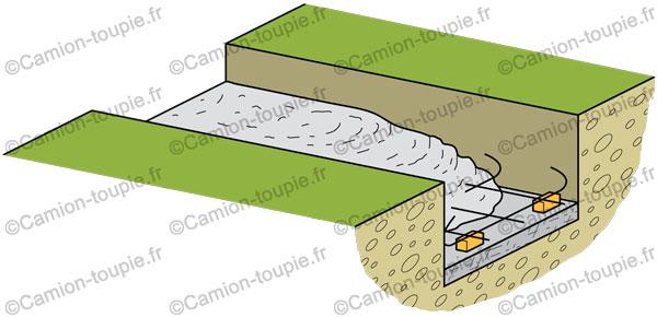 La semelle en b ton pour un muret camion toupie - Ferraillage fondation muret ...