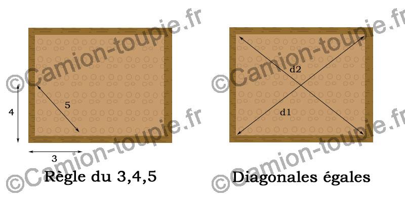méthode coffrage bois rectangulaire