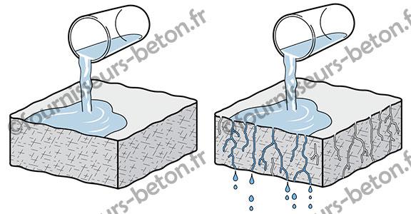 beton hydrofuge etanche porosité